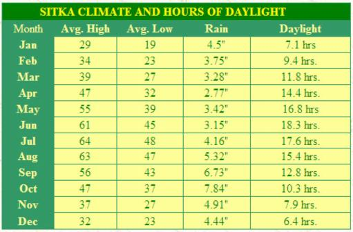 Sitka Climate Chart
